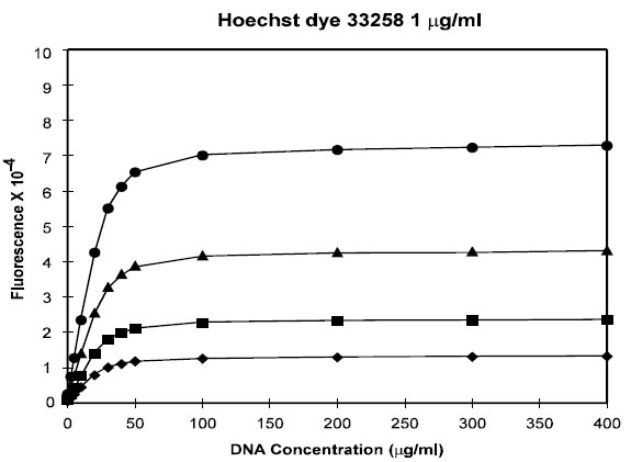 The effect of 1.0 µg/ml Hoechst 33258 dye concentration on fluorescent signal