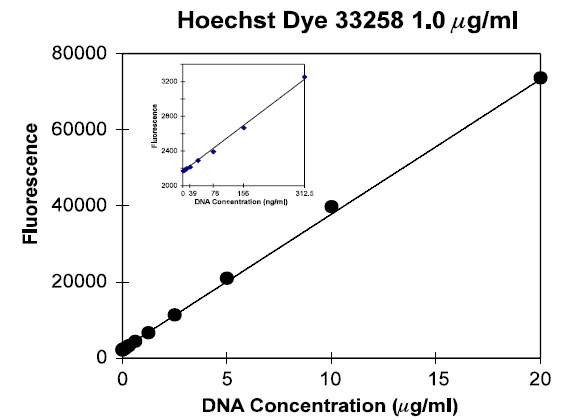Linearity of the assay at standard bisbenzimide dye concentrations