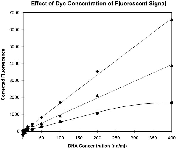 The Effect of Hoechst 33258 Dye Concentration on Fluorescent Signal.