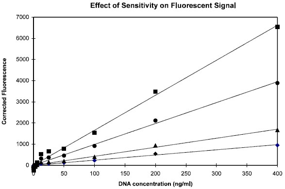 The Effect of Sensitivity setting on Fluorescent Signal
