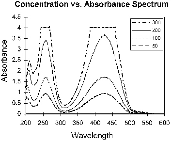 how to find concentration from absorbance