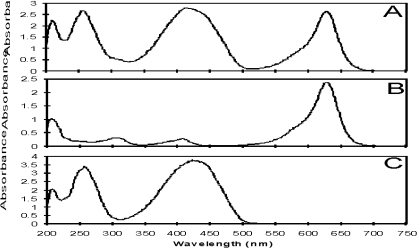 Determination of components from a mixture by comparison to the spectrum of known compounds