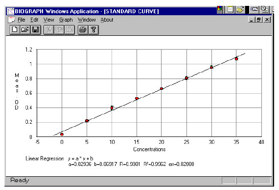 Linearity of the Nitrite Assay