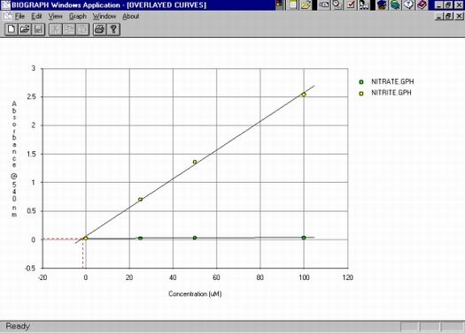 Comparison of nitrate and nitrite concentration curves
