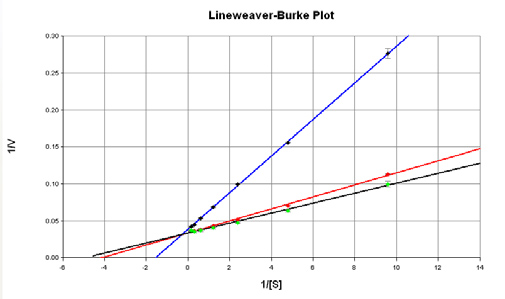Lineweaver-Burk plot of ß-galactosidase activity in the presence of PETG inhibitor.