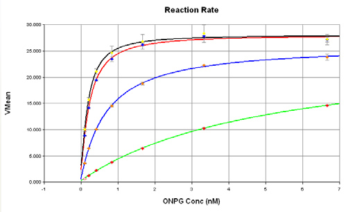 Effect of PETG on reaction velocity with increasing substrate concentration.