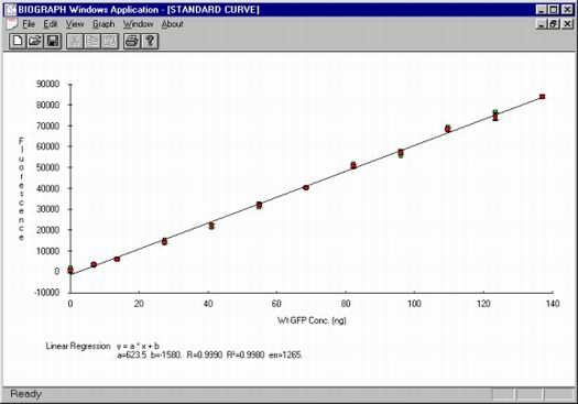 Concentration curve using partially purified wtGFP protein
