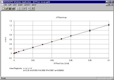 ATPase Enzyme Concentration Curve