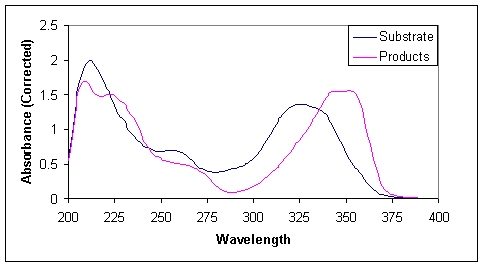 Spectral Scan of phosphate assay reaction substrates and products.