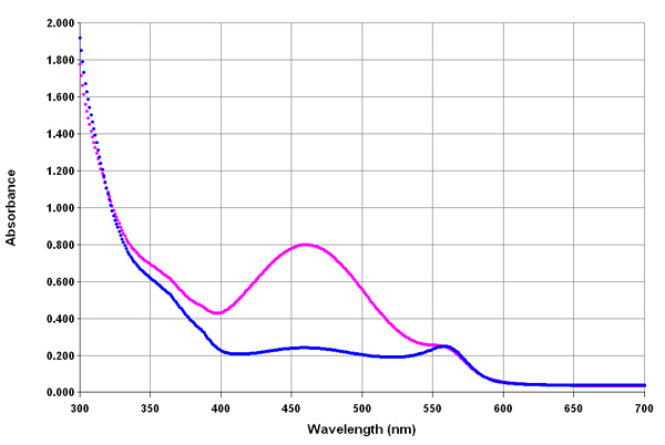 Spectral Scan of WST-8 Formazan.