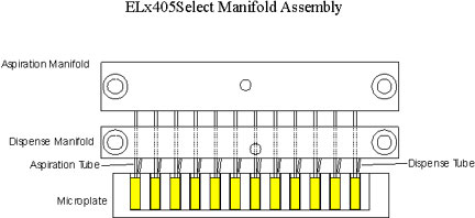 Schematic side view of the Washer Manifold Assembly.