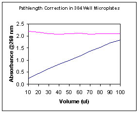 Pathlength Correction in 384-well Microplates.