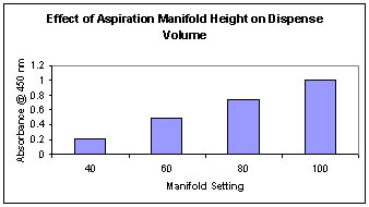 The Effect of Manifold Height on Final Dispense Volume