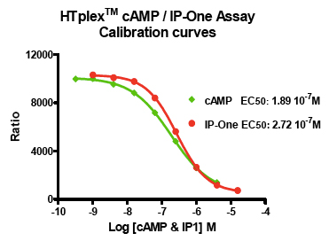 Calibration curves.