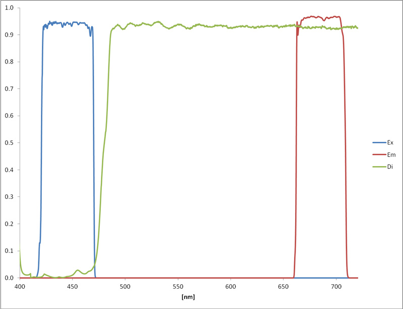 chlorophyll spectra