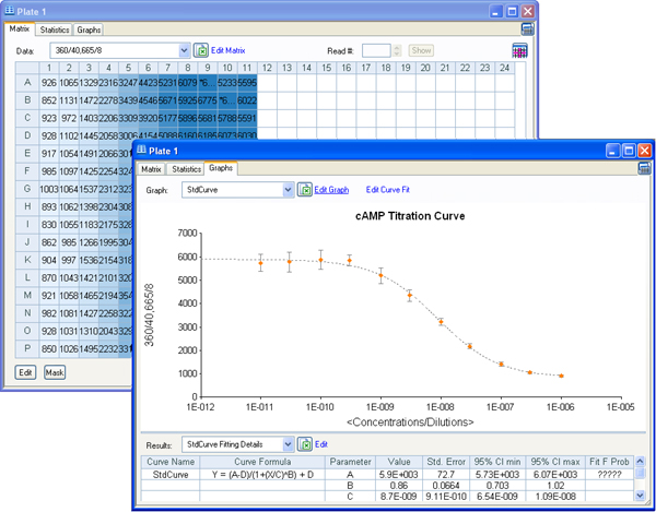 LANCE TR-FRET emission raw data at 665 nm and cAMP titration curve.