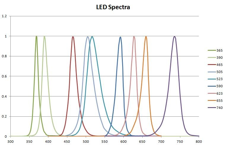 Normalized Spectral Power Distribution LED cubes