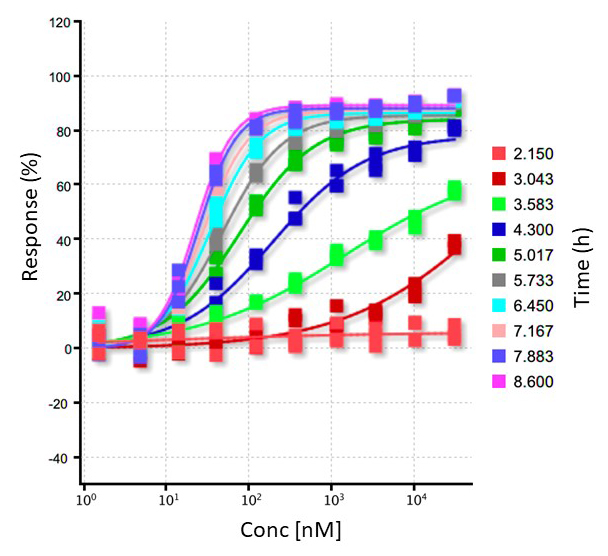 A 10-point dose response kinetics of protein degradation.